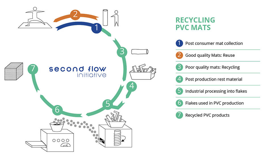 recycling pvc mats infographic960